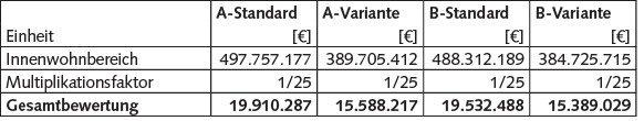 Tabelle 5 Bewertungsergebnisse Innenwohnbereich; Eigene Berechnungen.
