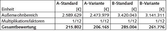 Tabelle 6 Bewertungsergebnisse Außenwohnbereich; Eigene Berechnungen.