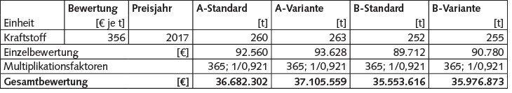 Tabelle 7 Ermittelte externe Kosten für Kraftstoffverbrauch; Eigene Berechnungen.