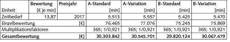 Tabelle 8 Ermittelte externe Kosten für Zeitbedarf; Eigene Berechnungen.