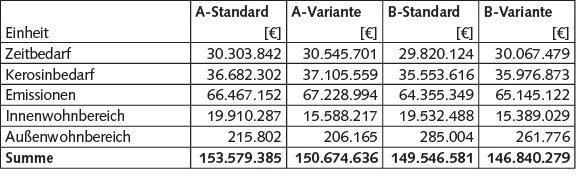 Tabelle 9 Summierte externe Kosten; Eigene Berechnungen.
