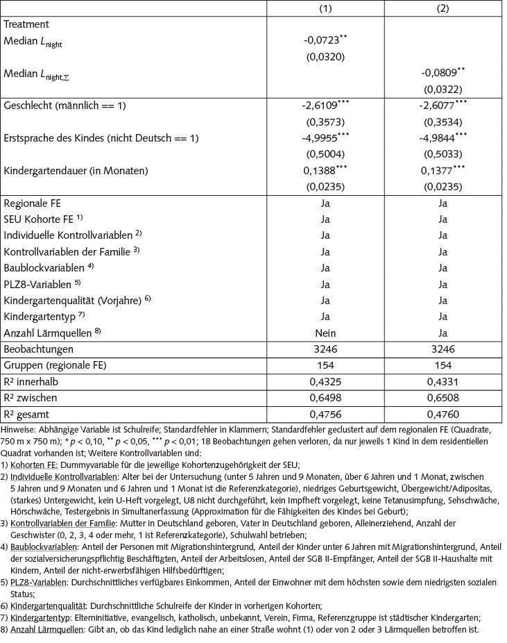 Tabelle 1 Effekt des nächtlichen Verkehrslärms auf die Schulreife.