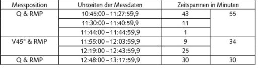 Tabelle 2 Zeitfenster der analysierten Messdaten.