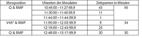 Tabelle 2 Zeitfenster der analysierten Messdaten. Bild: Martinez