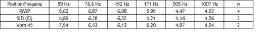 Tabelle 3 Der Doppler-Effekt bei einzelnen Frequenzen: Differenz Q5%-Q50% (Median) im Zeitintervall in dB. Mittelwerte aus n Messungen.