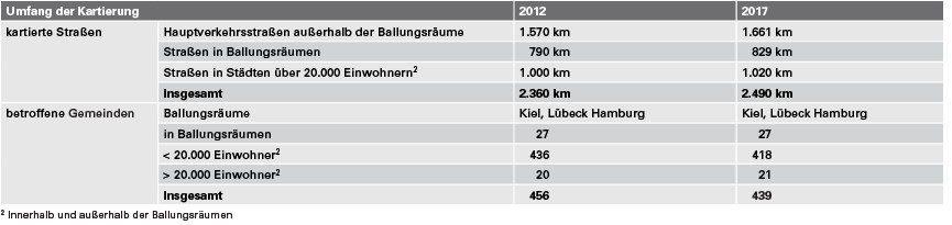 Tabelle 1 Umfang der Lärmkartierung. Quelle: LLUR