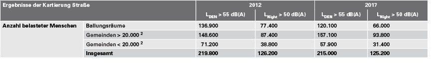 Tabelle 2 Zusammenfassende Darstellung der Lärmkartierung an Straßen 2012 und 2017. Quelle: LLUR