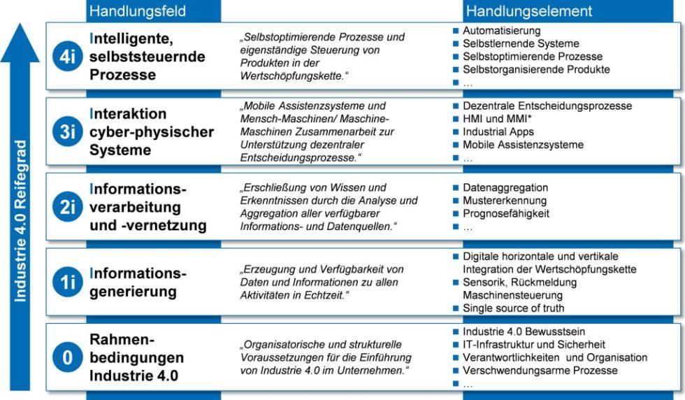 """Das """"4i""""-Reifegradmodell unterstützt die Einführung von Industrie 4.0. Bild: WZL"""