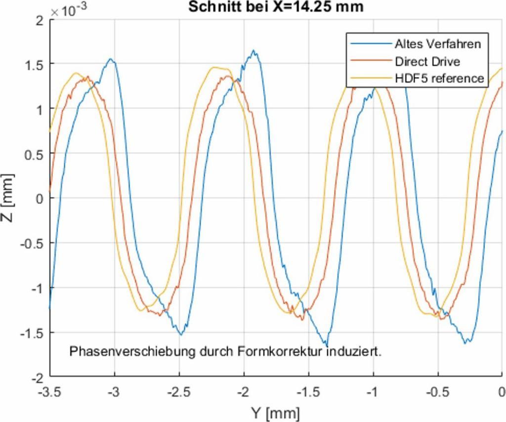 Lokale Neigungsfehler aufgrund unzureichender Präzision bei Interpolation Bild: Fraunhofer IPT