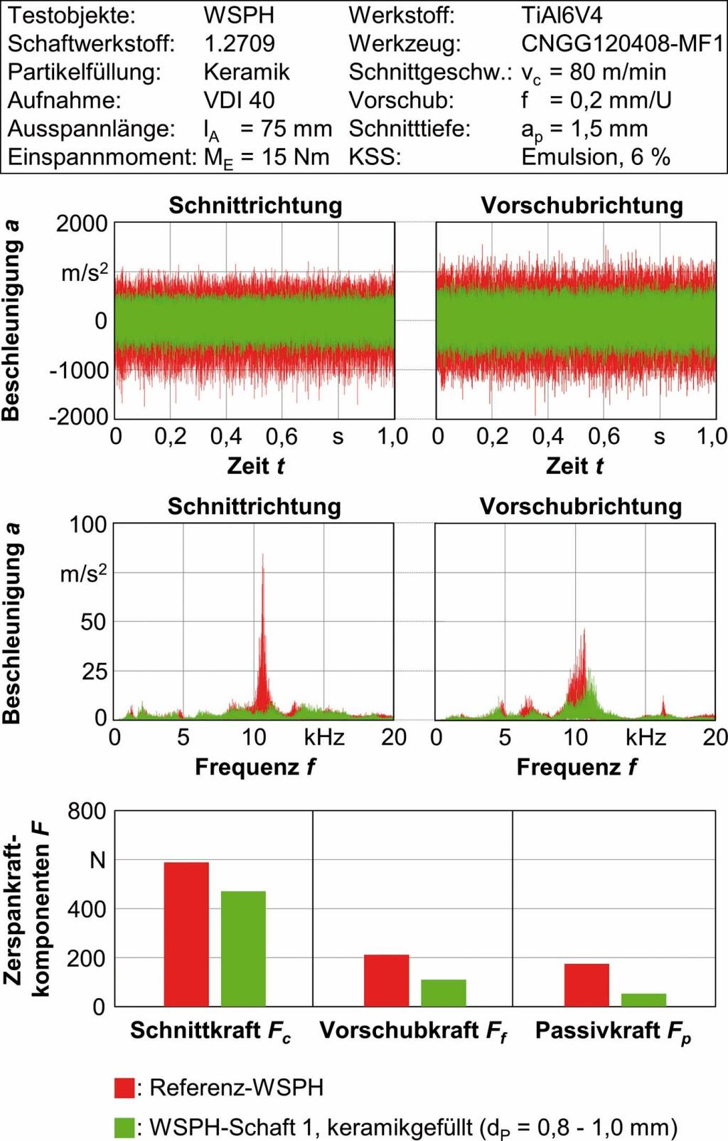 Bild 4. Ergebnisse von Drehversuchen im kritischen Parameterbereich. Bild: ISF