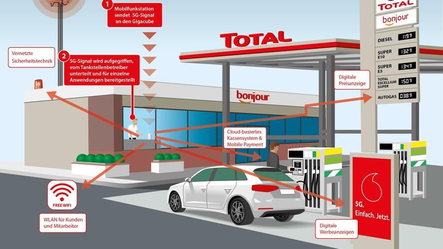 Grafik Vodafone 5G Tankstelle