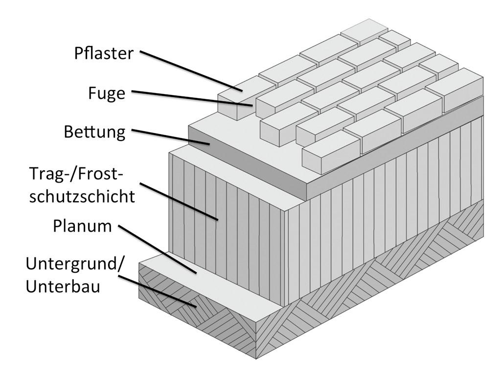 Bild 3Aufbau eines wasserdurchlässigen Flächenbelags Quelle: Denkes