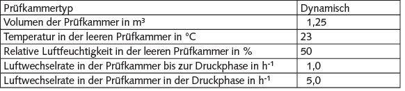 Tabelle 1. Untersuchungsbedingungen.