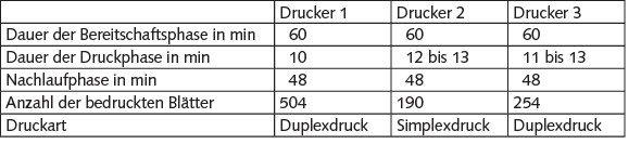 Tabelle 2. Versuchsparameter für die Emissionsprüfung der Tintenstrahldrucker.