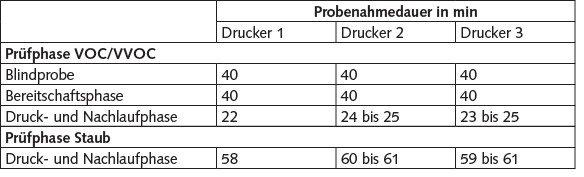 Tabelle 3. Zeitlicher Verlauf der Probenahme für VOC/VVOC und Staub.