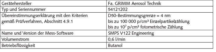 Tabelle 4. Beschreibung des Aerosolmessgerätes. PV: Prüfverfahren