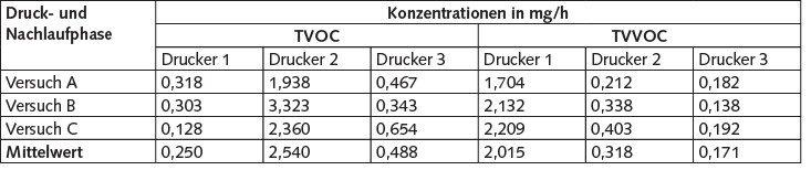 Tabelle 5. Ermittelte Konzentrationen für TVOC und TVVOC.