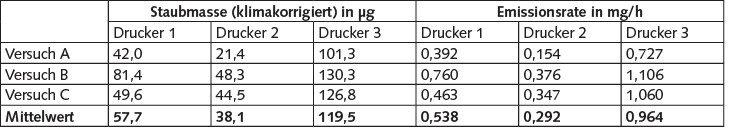 Tabelle 6. Gemessene Staubemissionen.