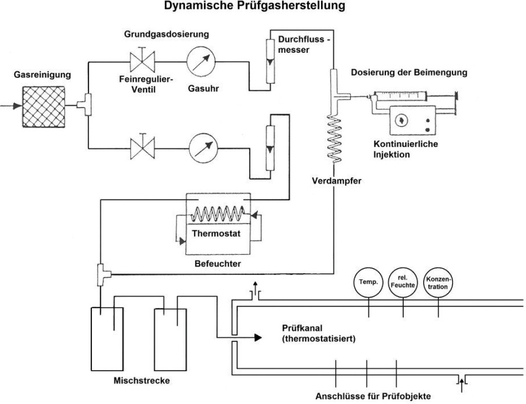 Bild 1. Prüfgasstrecke im Gasmesslabor des IFA (schematisch). Quelle: IFA