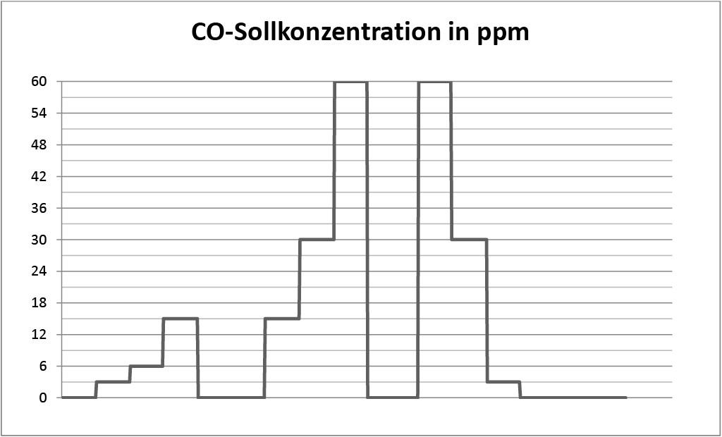 Bild 2. Verlauf der Sollkonzentration von CO in ppm für die Vergleichsmessungen. Quelle: IFA