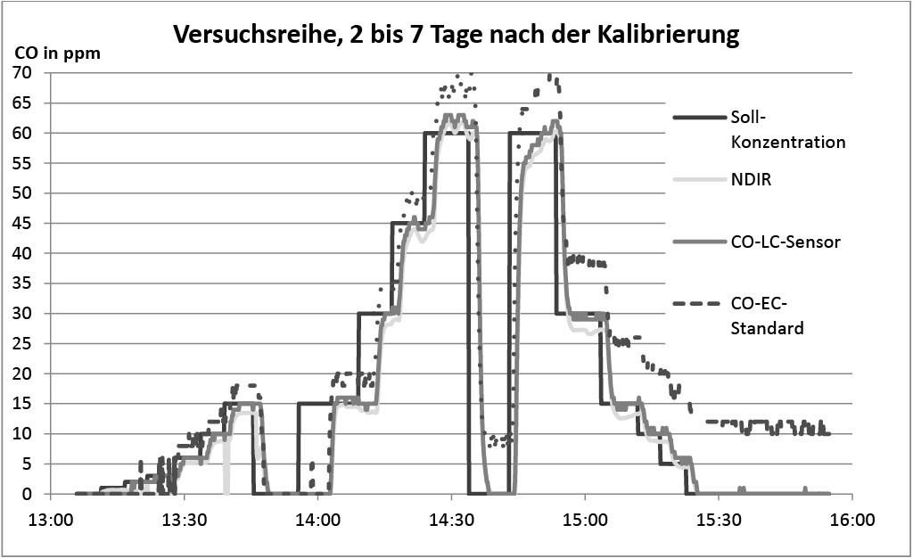 Bild 4. Vergleich der Messwerte für CO zwei bis sieben Tage nach der Kalibrierung (Sollwert und verschiedene Messgeräte). Quelle: IFA