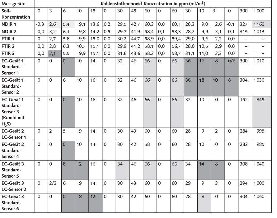 Tabelle 2. Ergebnisse CO-Vergleichsmessung, Versuchsreihe 1 – Messung 1, am Tag der Kalibrierung. Hellgrau hinterlegt: Abweichung zwischen 10 und 20 %, dunkelgrau hinterlegt: Abweichung > 20 %. Quelle: IFA