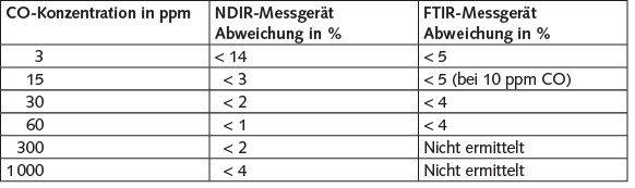 Tabelle 3. Mit der Messung der Abweichungen verbundene Messunsicherheit udeviation für die NDIR- und FTIR-Messgeräte. Quelle: IFA