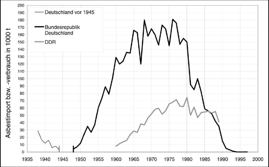 """Bild 1. Asbestverbrauch in den alten Bundesländern (""""FRG"""") und in der ehemaligen DDR (""""GDR"""") [1] (vgl. auch [2])."""