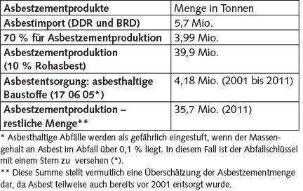 Tabelle 1. Geschätzte Mengen an Asbestzementprodukten in Tonnen [1].