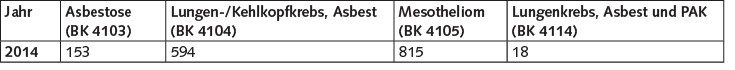 Tabelle 2. Todesfälle durch asbestbedingte Berufskrankheiten im Jahr 2014 [8].