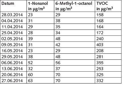 Tabelle 1. 1-Nonanol-, 6-Methyl-1-octanol- und TVOC-Werte in Raum 12. Regelwerk