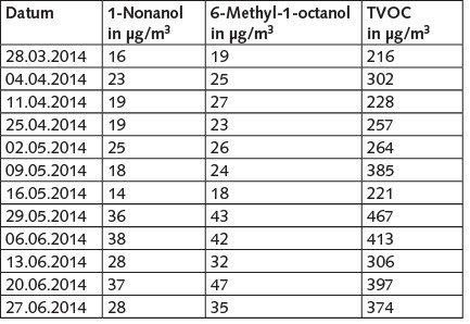 Tabelle 2. 1-Nonanol-, 6-Methyl-1-octanol- und TVOC-Werte in Raum 130.