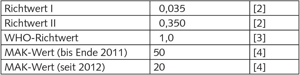 Tabelle 1. Richt- und Grenzwerte für Quecksilber (in μg/m3).