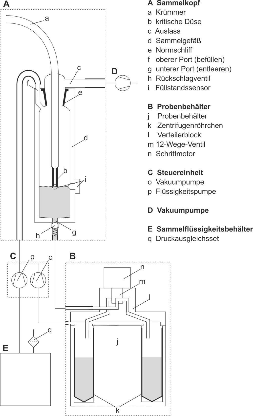 Bild 1. Schematische Darstellung des automatischen Bioaerosolsammlers. Quelle: Thünen-Institut für Agrartechnologie