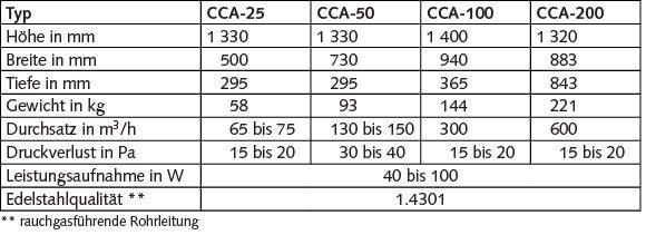 Technische Daten der Carola®-Abscheider(vorbehaltlich technisch bedingter Änderungen).