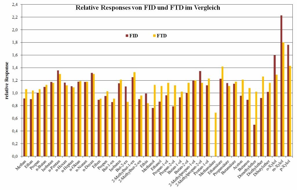 Bild 1 Relative Responses der getesteten FID und FTD im Vergleich. Quelle: BASF SE