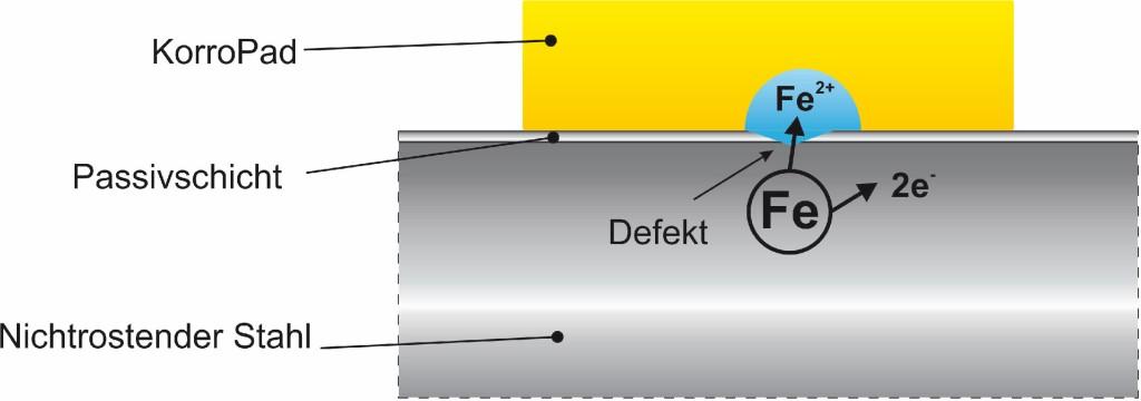 Bild 2 Prinzipskizze KorroPad Prüfung, Anzeige einer Fehlstelle in der Passivschicht. Quelle: BAM