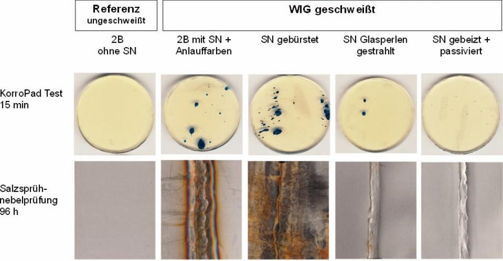 Bild 6 Beispielanwendung: Überprüfung verschiedener Schweißnahtnachbearbeitungen mit KorroPad- und Salzsprühnebelprüfungen Wst. 1.4404. Quelle: BAM