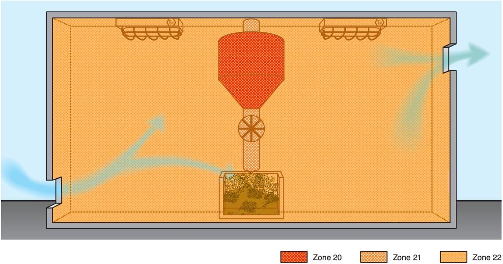 Bild 1 Zur EX-RL – Beispielsammlung Punkt 3.3.2.1 e): Umgebung von Befüll- und Entleerstellen (z. B. Sack- aufgabe). Es treten Staubablagerungen im gesamten Raum auf. Trotz regelmäßiger Reinigung können Staubablagerungen nicht vermieden werden. Bild aus [12]