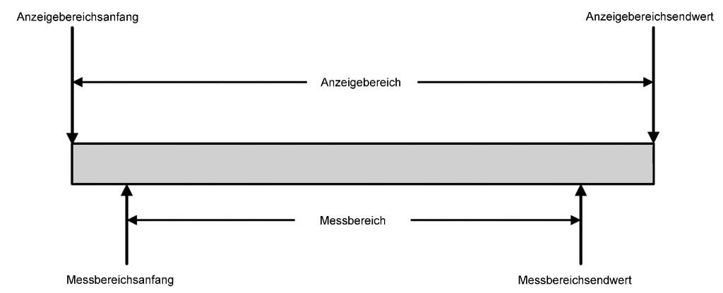 Anzeigebereich und Messbereich eines Gaswarngeräts gemäß EN 45544-1. Das Bild wird mit Genehmigung der DKE verwendet.