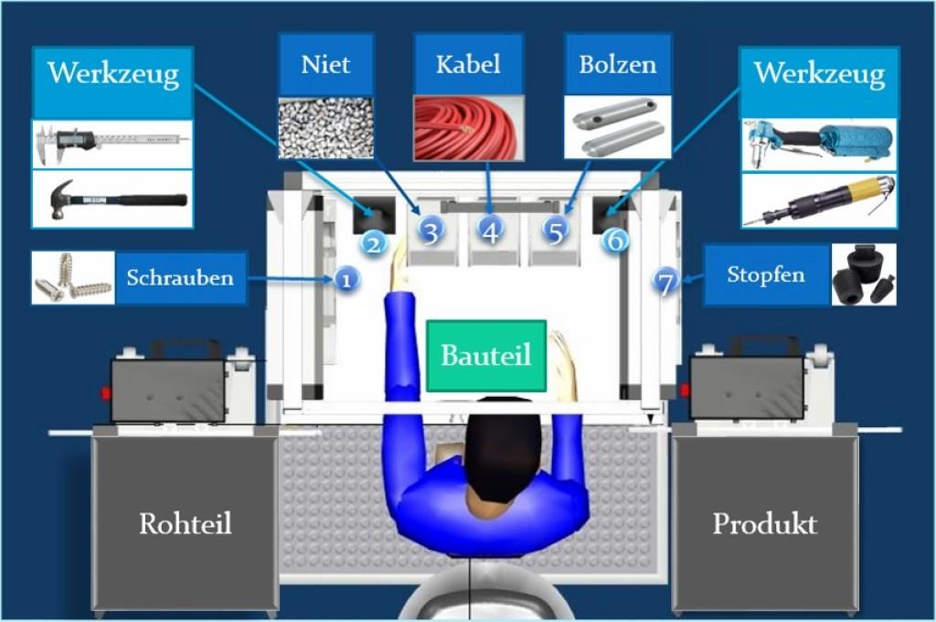 Bild 2 Ergonomisch optimierter Montagearbeitsplatz. Quelle: Böning
