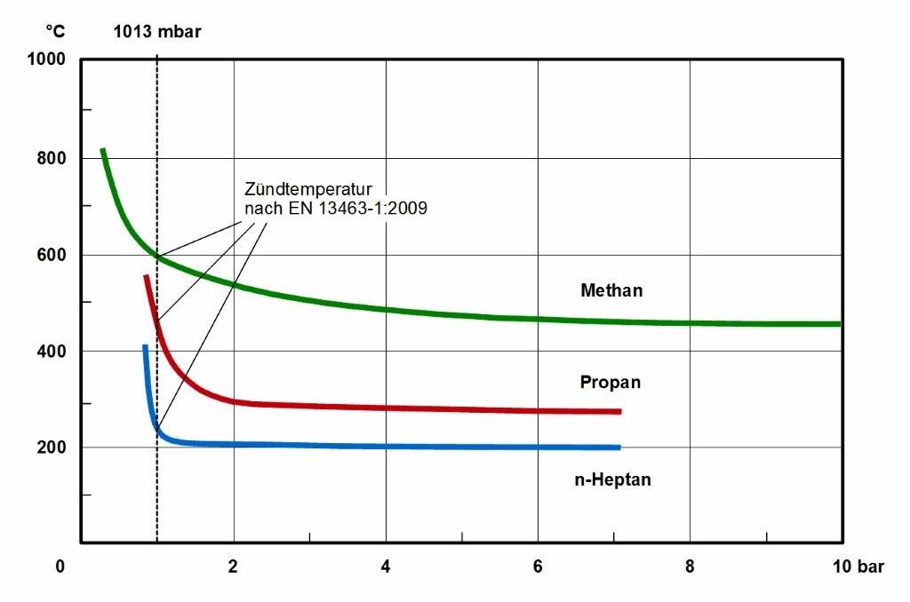 Bild 1 Selbstentzündungstemperatur von Alkanen in Abhängigkeit des Gemischausgangsdrucks in einem erhitzten 200-ml-Erlenmeyerkolben. Quelle: IBExU GmbH