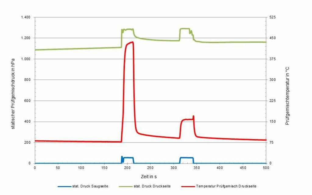 Bild 3 Prüfgemischtemperatur auf der Druckseite der Vakuumpumpe: Entzündung nach dem Fahren gegen Enddruck. Quelle: IBExU GmbH