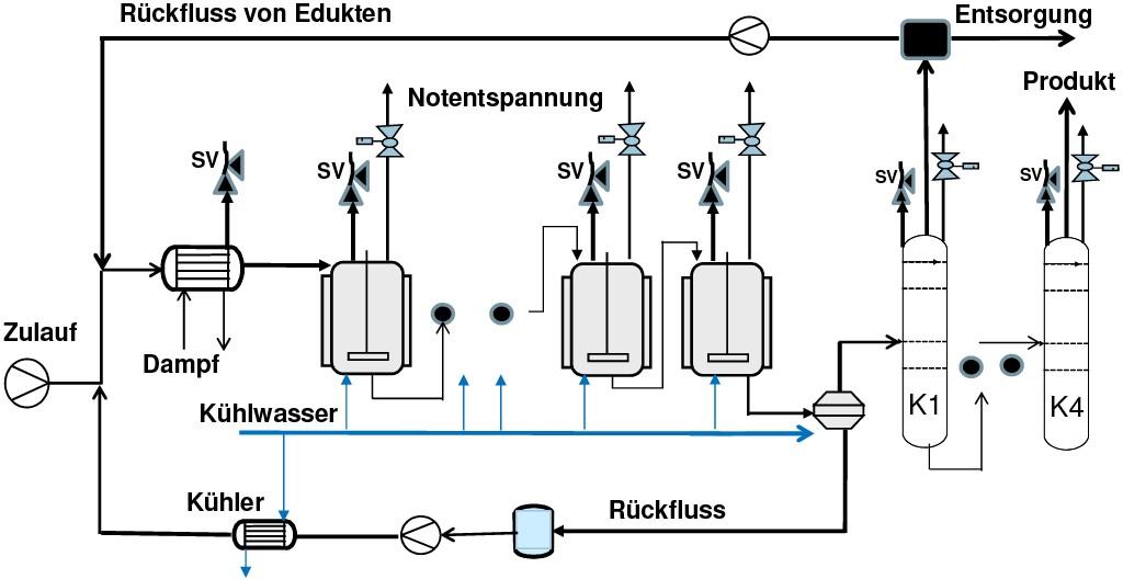 Bild 1 Interaktion verschiedener Prozesseinheiten im kontinuierlichen Verfahren. Quelle: Infraserv GmbH&Co. KG