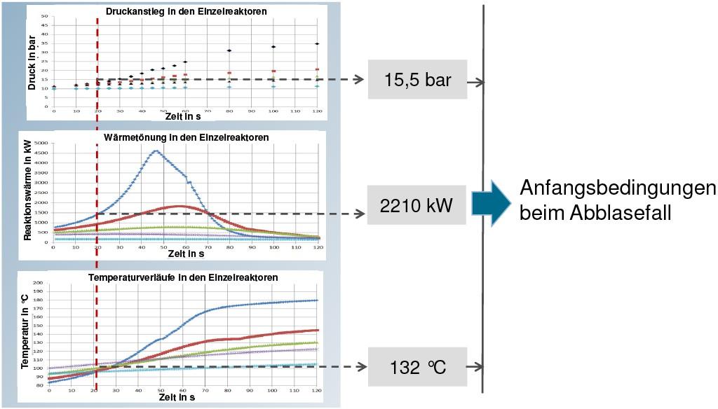 Bild 2 Grundlagen zur Festlegung der Ansprechbedingungen von Sicherheitseinrichtungen. Quelle: Infraserv GmbH&Co. KG