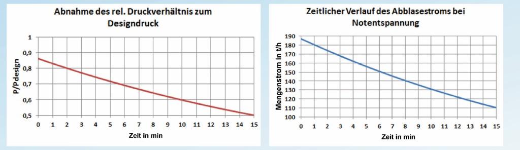 Bild 3 Typische zeitliche Verlaufskurven bei Notentspannung. Quelle: Infraserv GmbH&Co. KG