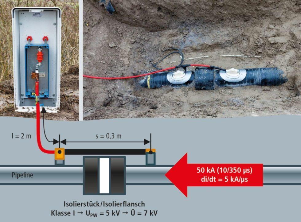 Quelle: DEHN + SÖHNE GmbH + Co.KG