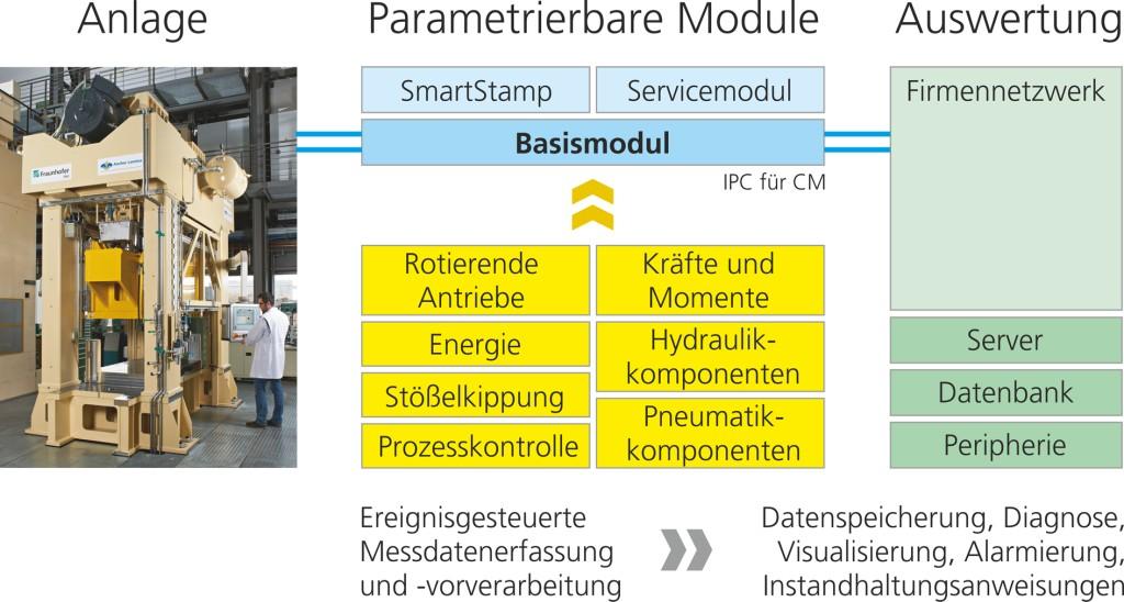 Prinzipieller Aufbau des Condition-Monitoring-Systems Bild: Fraunhofer IWU
