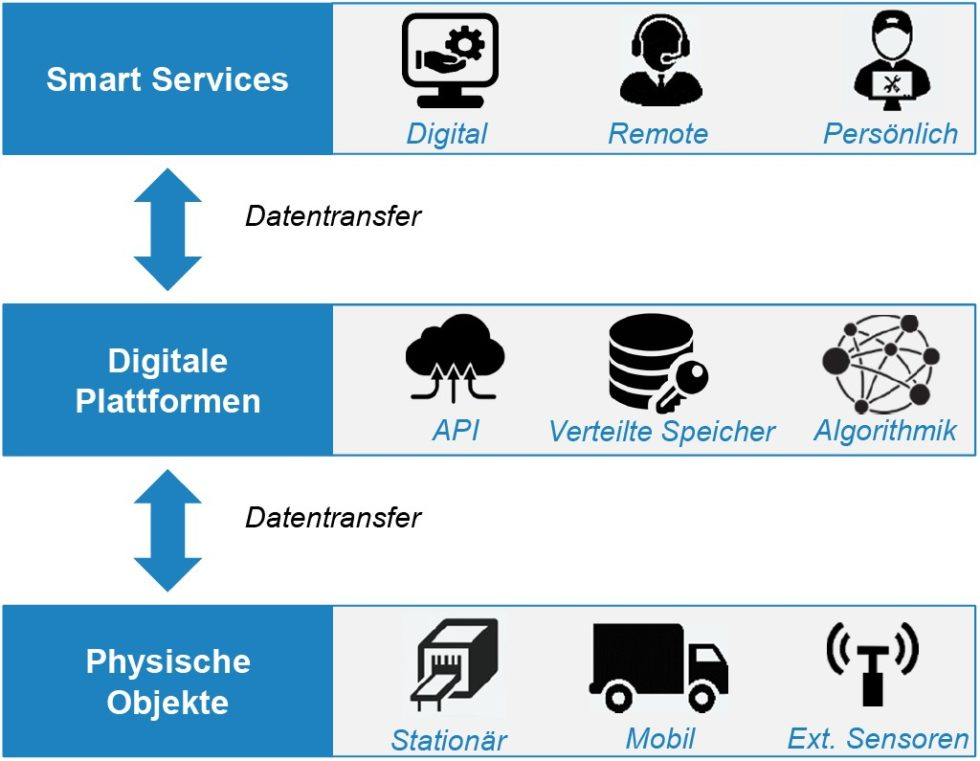 Smart Services Bild: Fraunhofer IAO