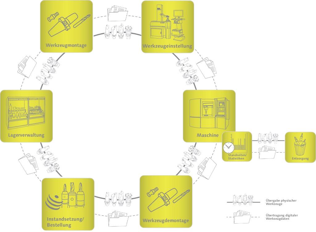 Werkzeugkreislauf eines Werkzeugs mit seinen (physikalischen) Stationen Bild: Zoller
